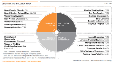 Diversity & Inclusion Index from Thomson Reuters Ranks Top